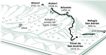 Parque Natural de Aitzgorri
